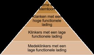 Piramide van uitspraakonderwijs - NT2Spraak